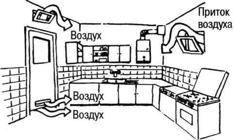 Требования к помещению и месту установки газовой колонки