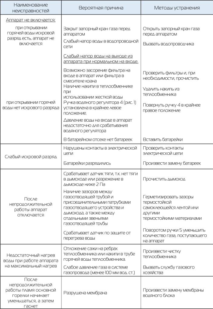 таблица устранения неисправностей _1