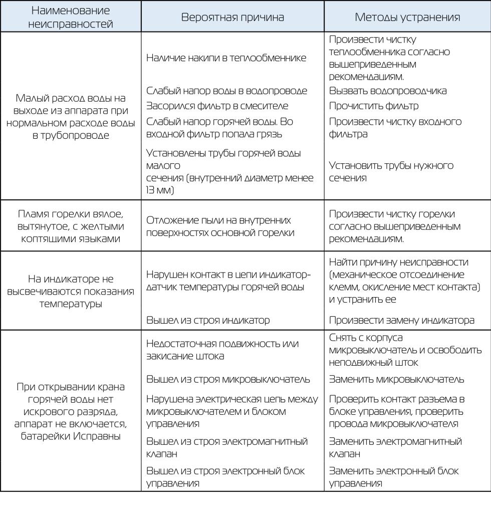 таблица устранения неисправностей _2