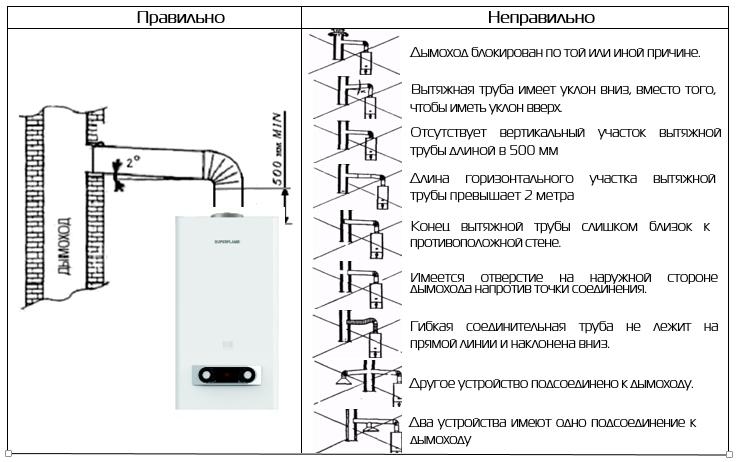 Схема подключения колонки к дымоходу
