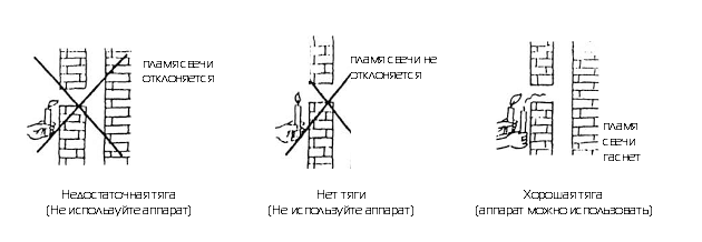 Схема проверки тяги дымохода